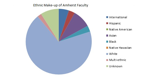 Amherst Faculty Ethnic Makeup