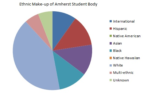 Student Body Demographics