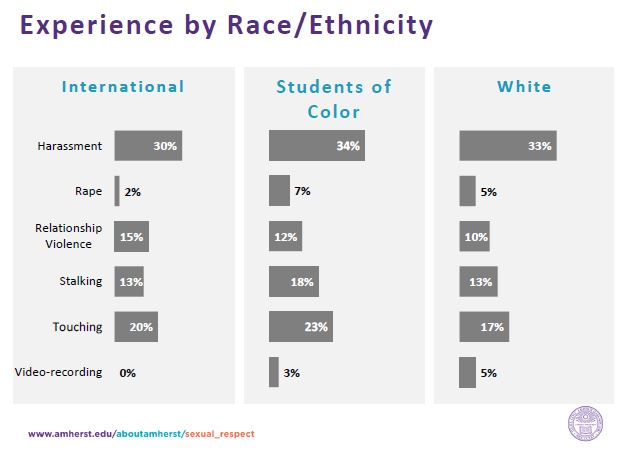 Stats by Race