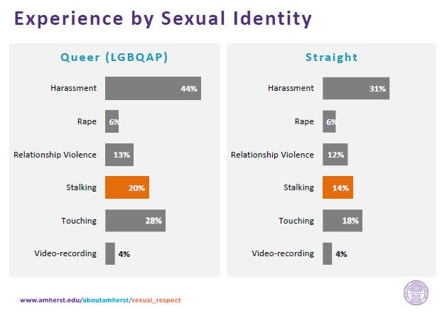 Stats by Sexual Identity
